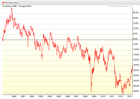 30 Year US Treasury Bond Yield