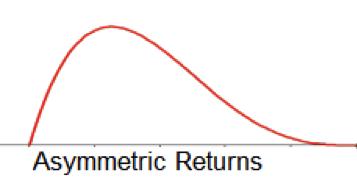 Image result for asymmetric investment return