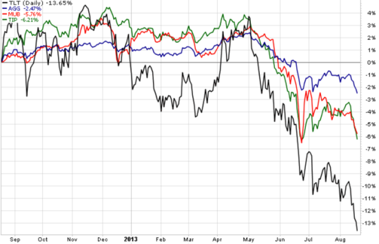 Bond Price Declines
