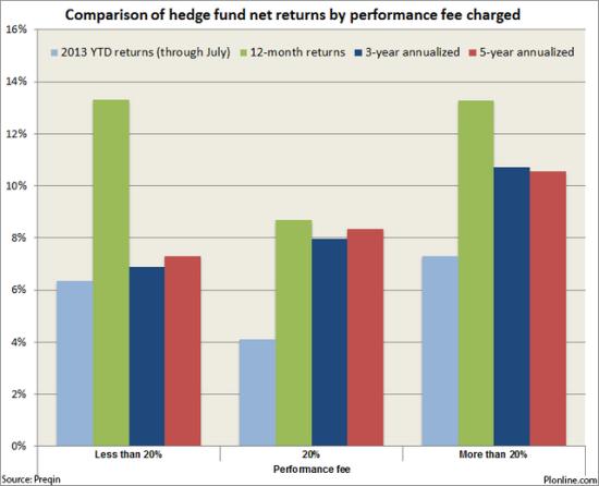 Hedge funds charging highest performance fees provide best returns