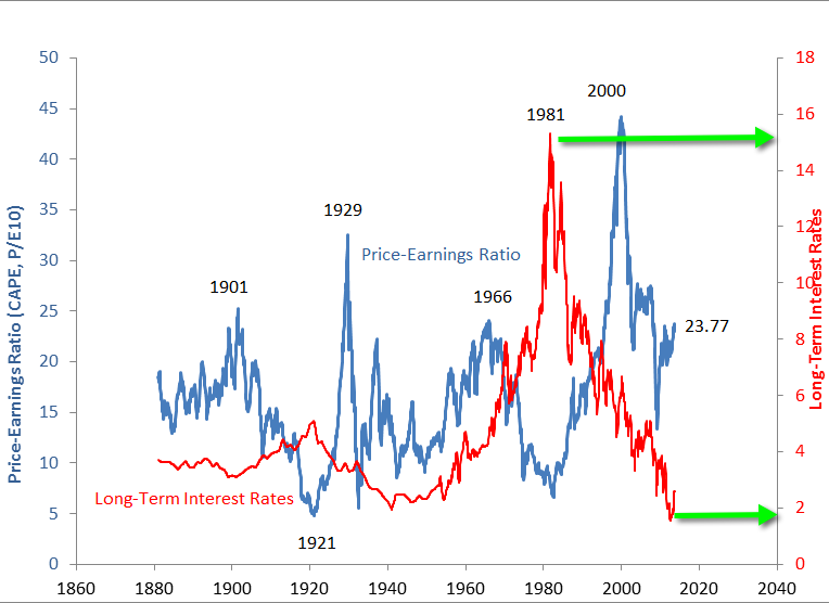 133 Years Of Long Term Interest Rates 171 Asymmetry