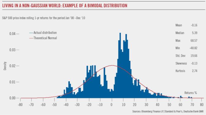 non normal asymmetric distribution