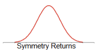 Symmetry Returns Symmetrical Distribution