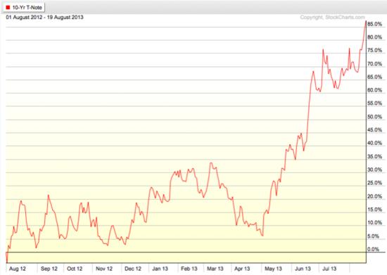 U.S. Treasury Note Interest Rate Trend