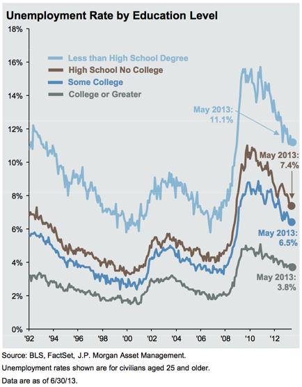 Asymmetry in Unemployment