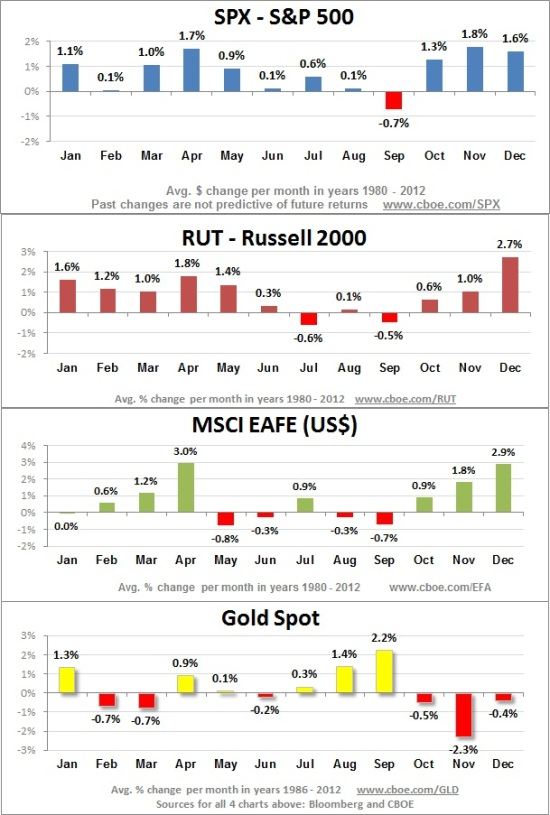 111Month-by-month-SPX-RUT-EAFE-Gold
