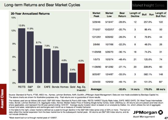 JPM average bull