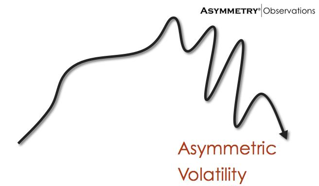 Asymmetric Volatility Phenomenon