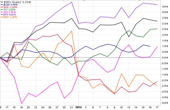 global market returns since fed taper announcement