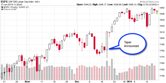 stock market rally since fed taper announcement