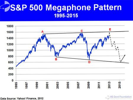 Dent S&P 500 Megaphone chart
