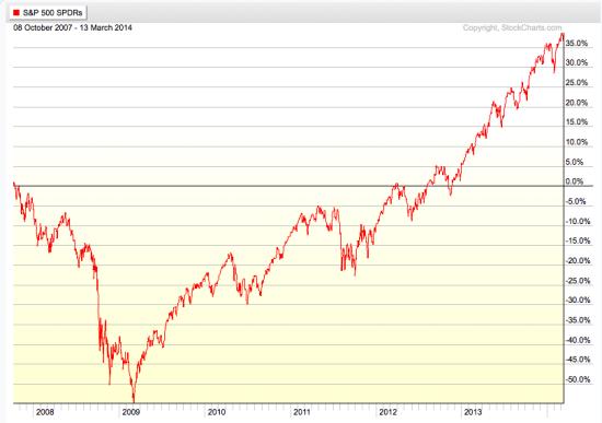 S&P 500 full market cycle 2014-03-14_10-34-31