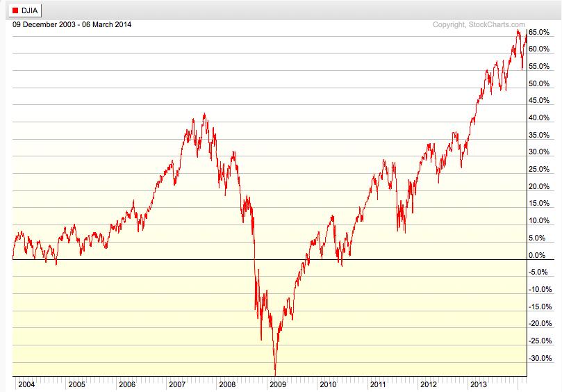 General Motors Stock Price Like Success