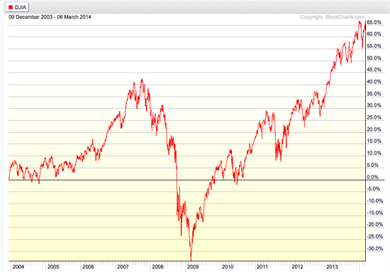 stock market index since 2004