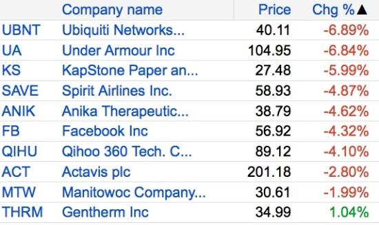ibd 50 top ten losses 2014-04-04_15-15-31