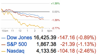 stock market losses 2014-04-04_15-15-53
