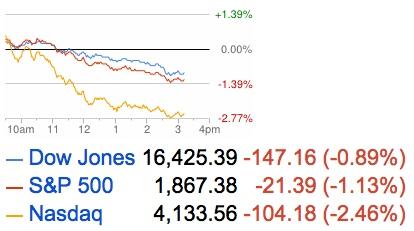 stock market losses 2014-04-04_15-15-53