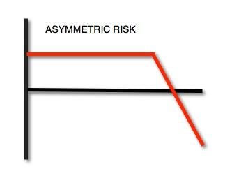 Asymmetric Risk