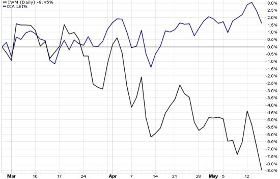 stock market peak small cap large company stocks