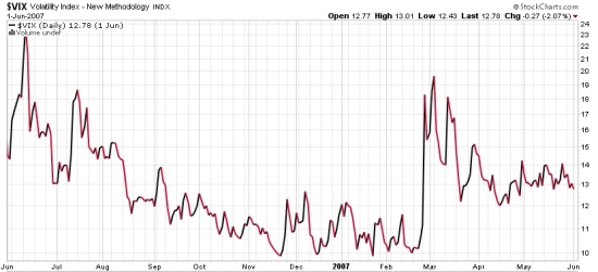 CBOE VOLATILITY INDEX VIX Low levels