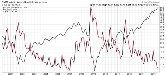 VIX and S&P 500 correlation and trend