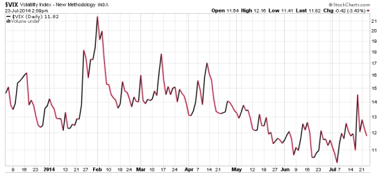 CBOE VOLATILTY INDEX VIX