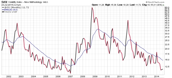 long term vix