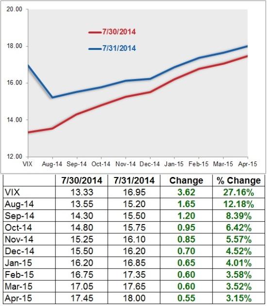 VIX Views VIX-Curve