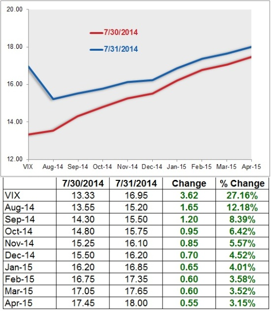 VIX Views VIX-Curve