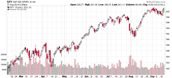 S&P 500 Stock Index 2014-09-17_14-55-54