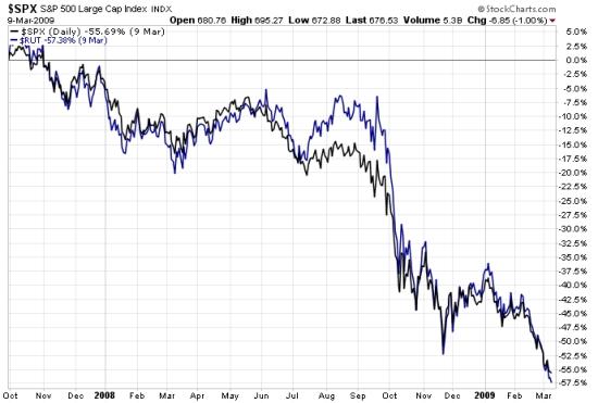 2008 bear market