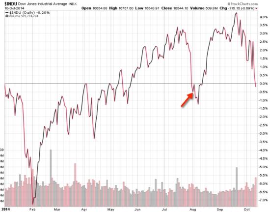 dow jones stock index year to date