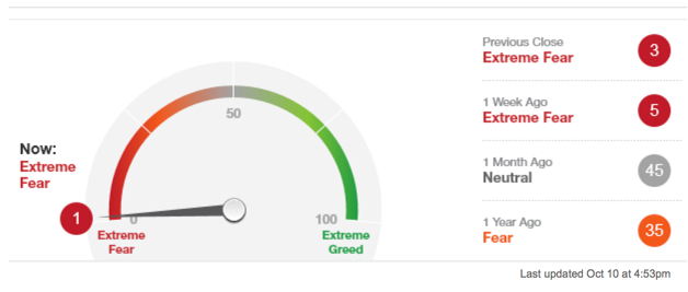 "Your thoughts on ""The Fear & Greed Index is Low, Which Means Stocks are Set to Surge"""