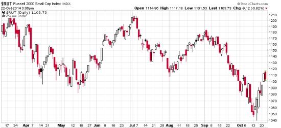 small company stocks 2014 bear market