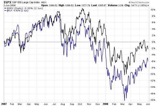 small stocks fall first in bear market