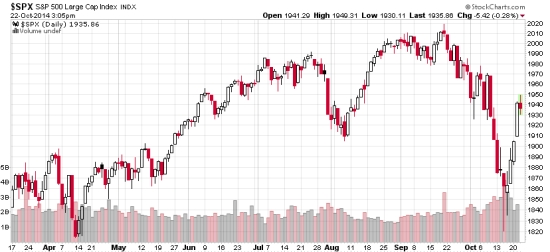 stock index 2014-10-22_15-06-14