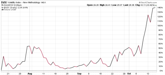 VIX october