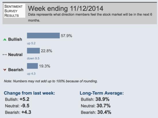investor sentiment and asymmetric risk