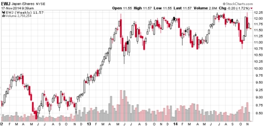 Japan stock market recession