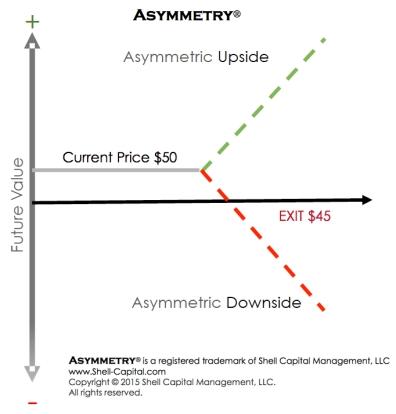Asymmetric Risk Reward Positive Asymmetry