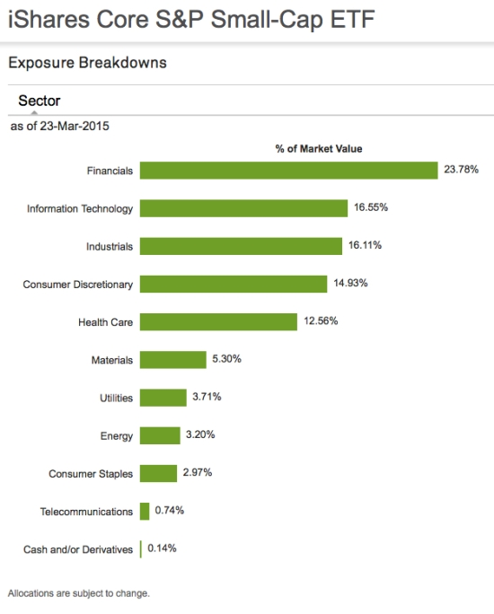 asymmetric sector exposure S&P small cap