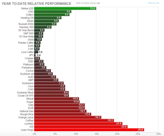 Asymmetric Returns of World Markets 2015-04-10_10-52-47