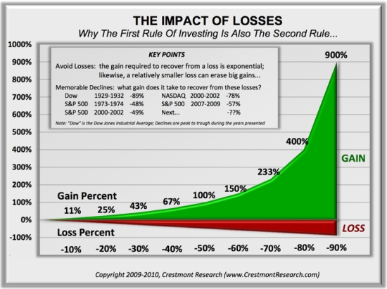 asymmetry impact of loss