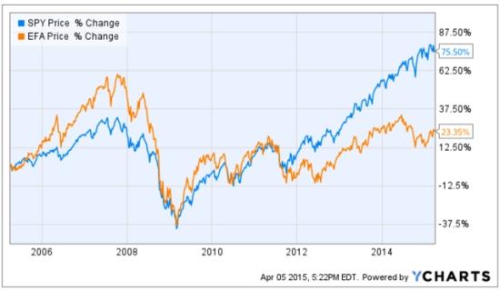 Developed Markets International stocks trend 2015-04-05_17-22-22