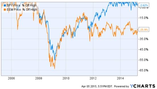emerging markets drawdown 2015-04-05_17-52-19