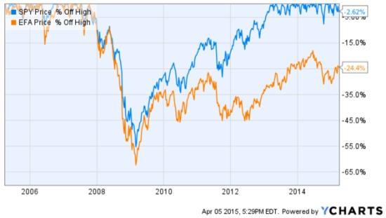 international markets drawdown 2015-04-05_17-30-00