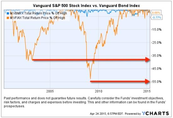 stock and bond market risk historical drawdowns