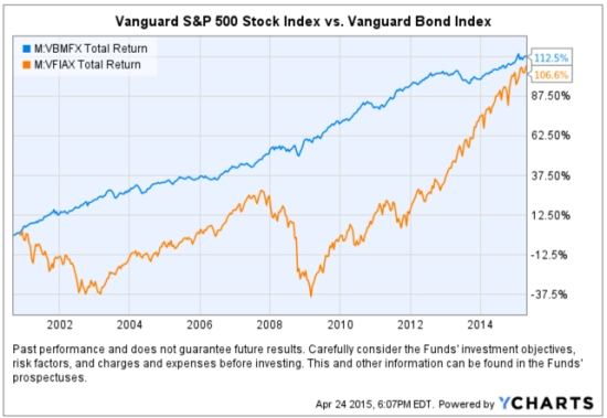 stocks vs. bonds