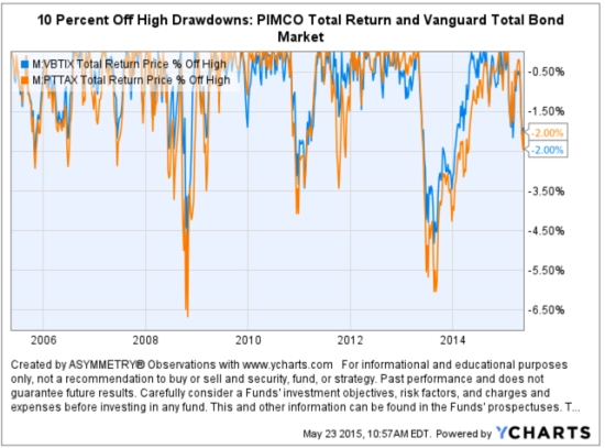 Bond market risk drawdowns