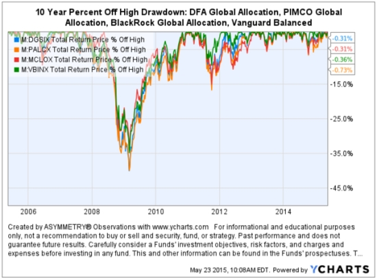 Global Allocation Balanced Fund Drawdowns